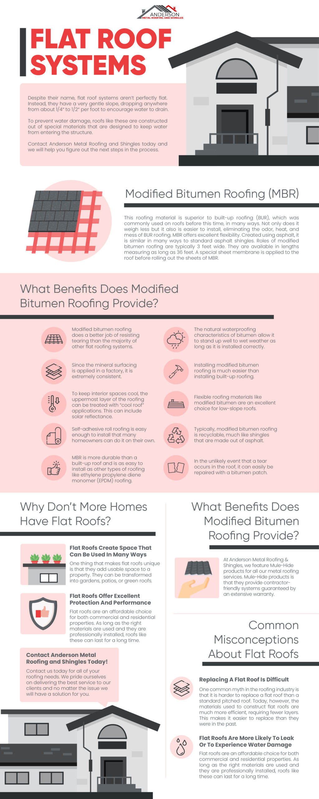 Flat Roof Systems Infographic